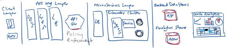 Law Enforcement API Architecture